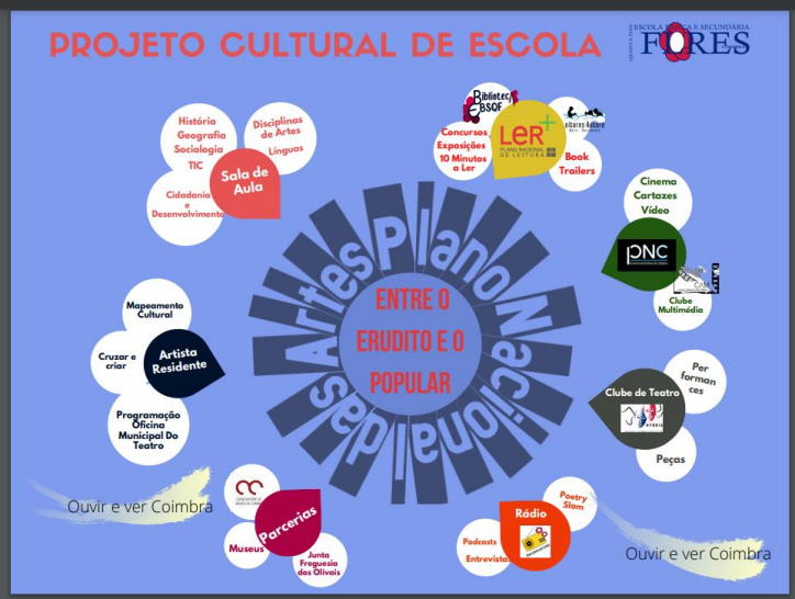 Projeto Cultural de Escola
